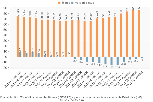 The price index of the Balearic Islands for the 1st quarter 2011 to 1st quarter 2016. Orange = Price Index in proportion to Index 2007 (= 100), Blue = deviation quarter index compared to the previous year.