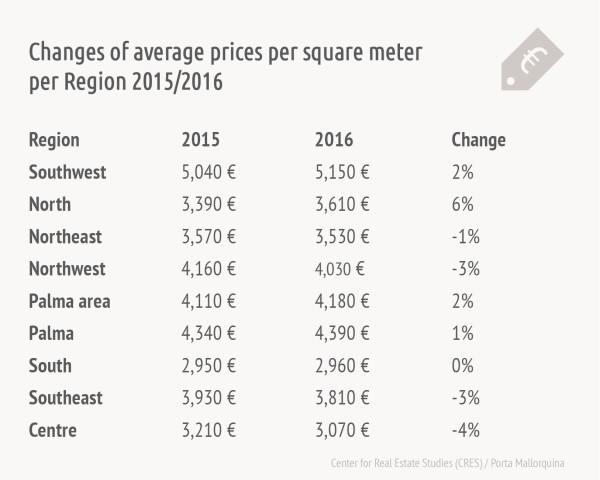 Price changes Mallorca holiday real estate market 2015/2016