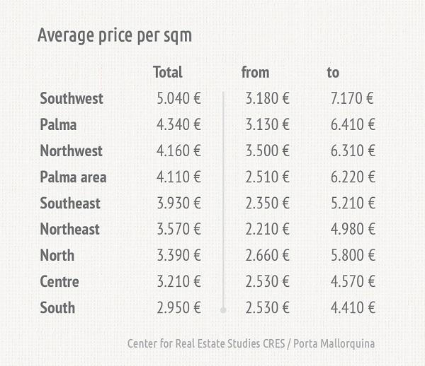 DurchschnittlicheQuadratmeterpreise_GB