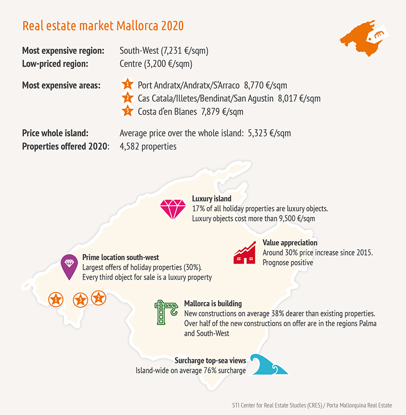 Infographic of Majorca Real Estate 2019