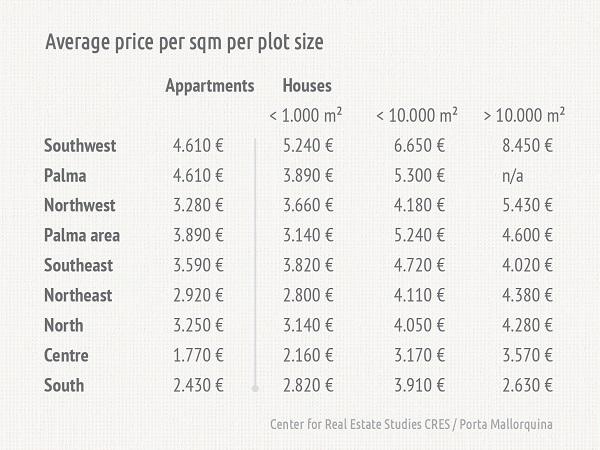 QuadratmeterpreisGrundstuecksgroessen_GB