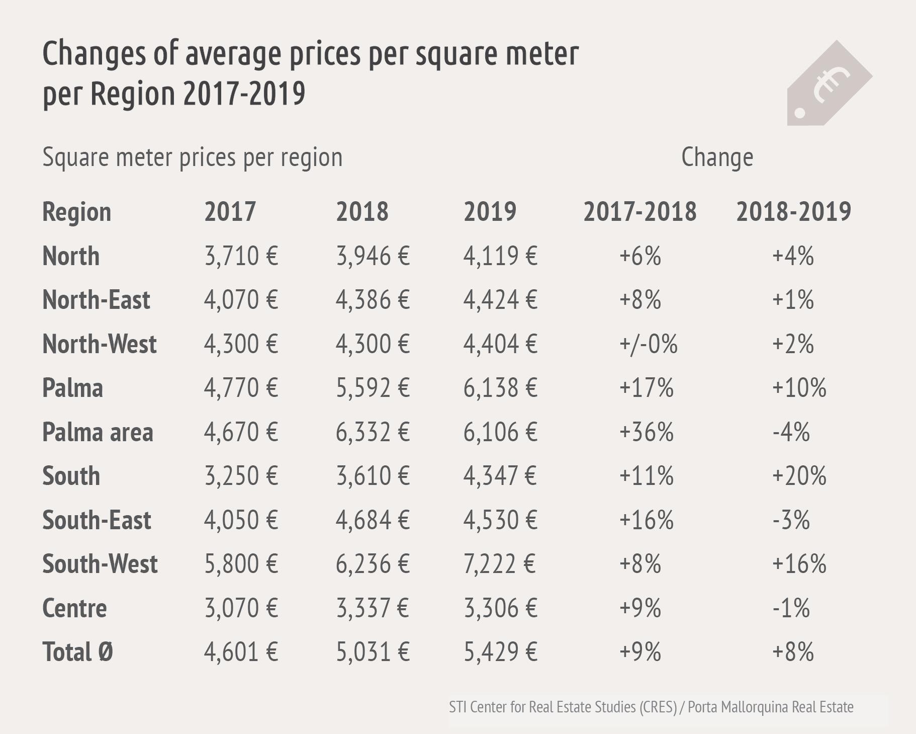 Market study real estate Mallorca 2019 – prices still rise