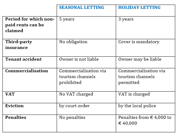 The differences between saisonal letting and holiday let at a glance.