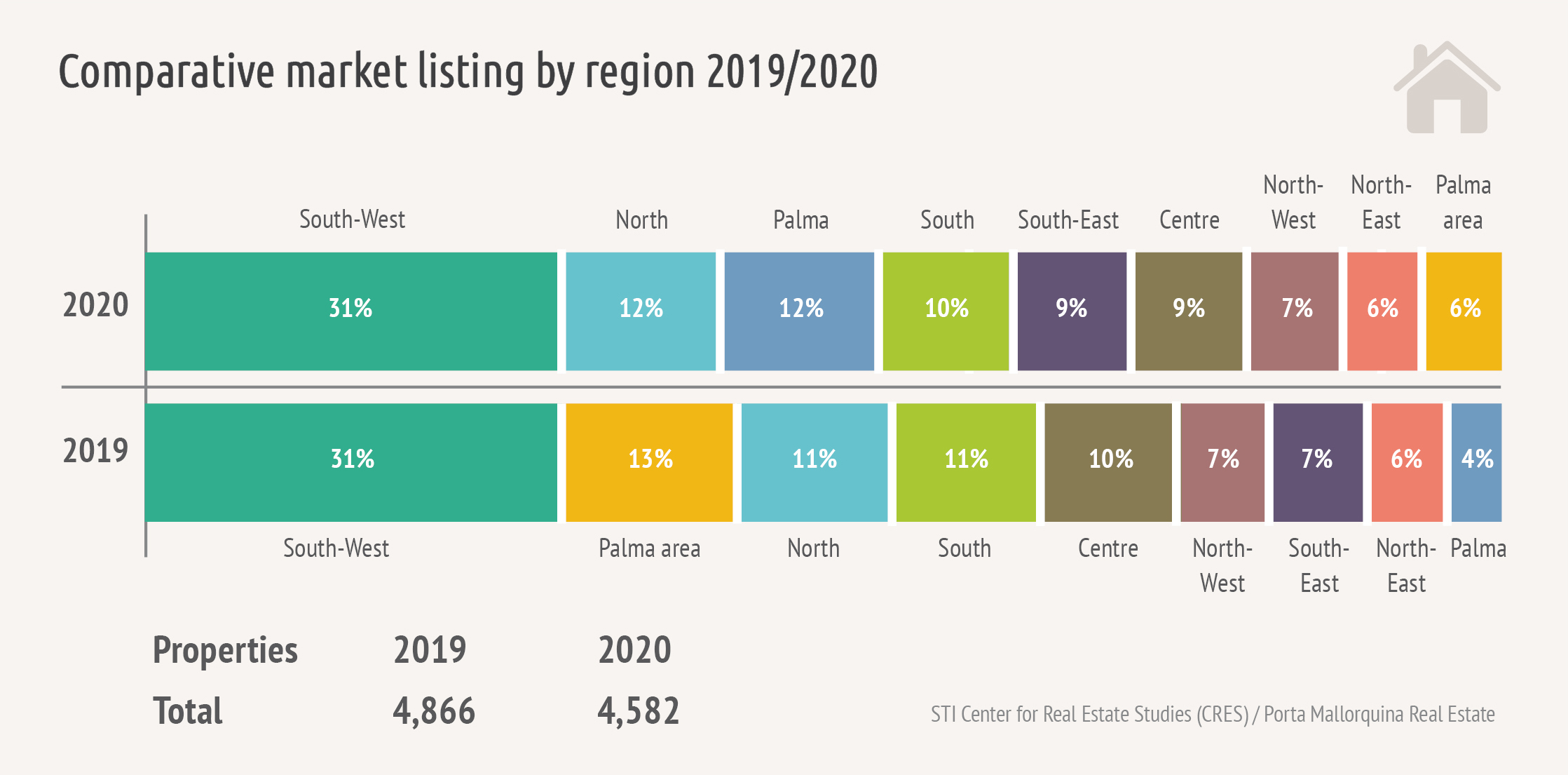 In 2020, the supply of holiday properties declined slightly, the strongest region remains the southwest.
